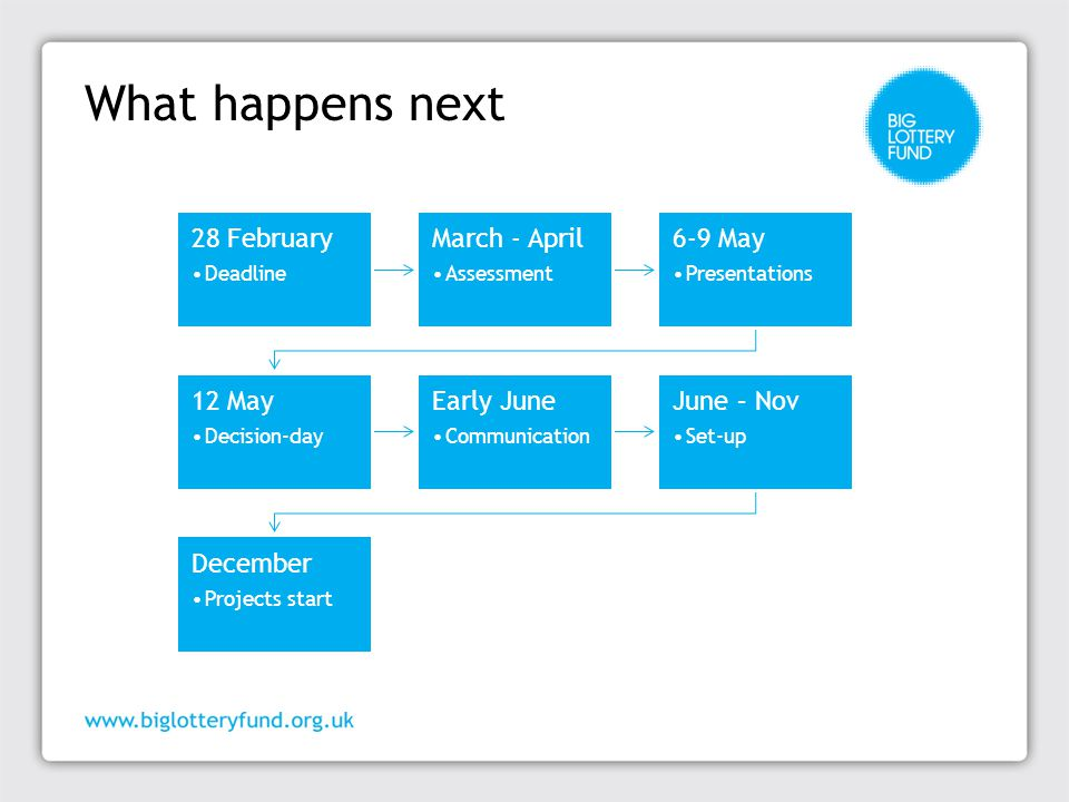 What happens next 28 February Deadline March - April Assessment 6-9 May Presentations 12 May Decision-day Early June Communication June – Nov Set-up December Projects start