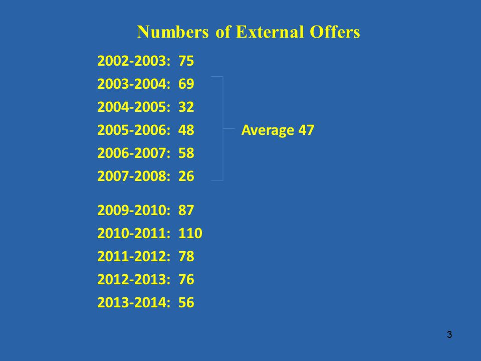 Numbers of External Offers 2002-2003: 75 2003-2004: 69 2004-2005: 32 2005-2006: 48Average 47 2006-2007: 58 2007-2008: 26 2009-2010: 87 2010-2011: 110 2011-2012: 78 2012-2013: 76 2013-2014: 56 3