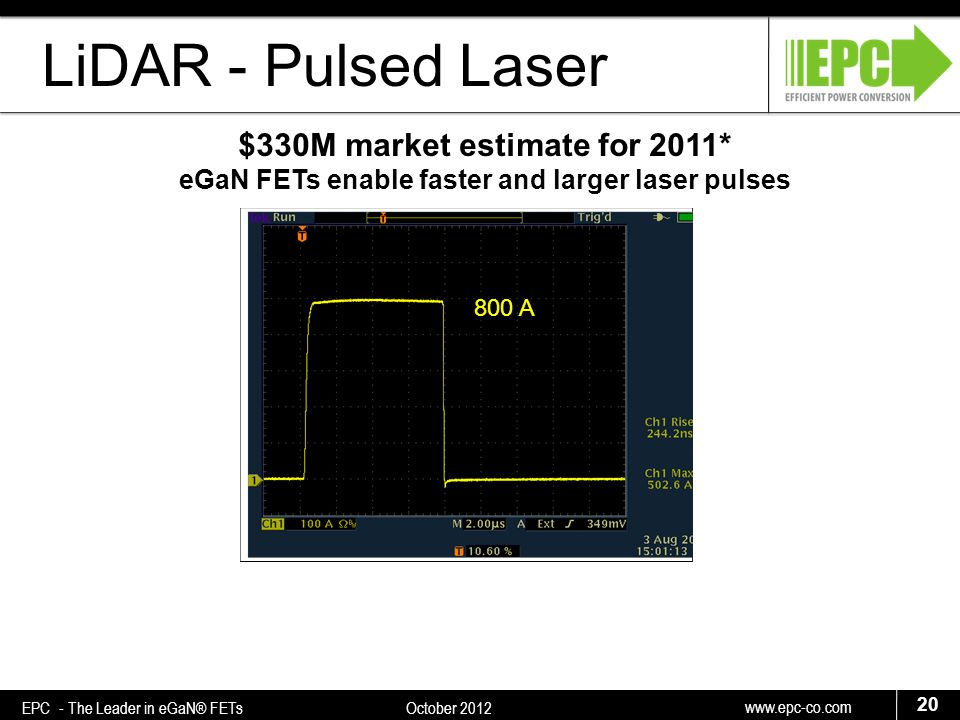 www.epc-co.com 20 EPC - The Leader in eGaN® FETs October 2012 LiDAR - Pulsed Laser $330M market estimate for 2011* eGaN FETs enable faster and larger laser pulses 800 A