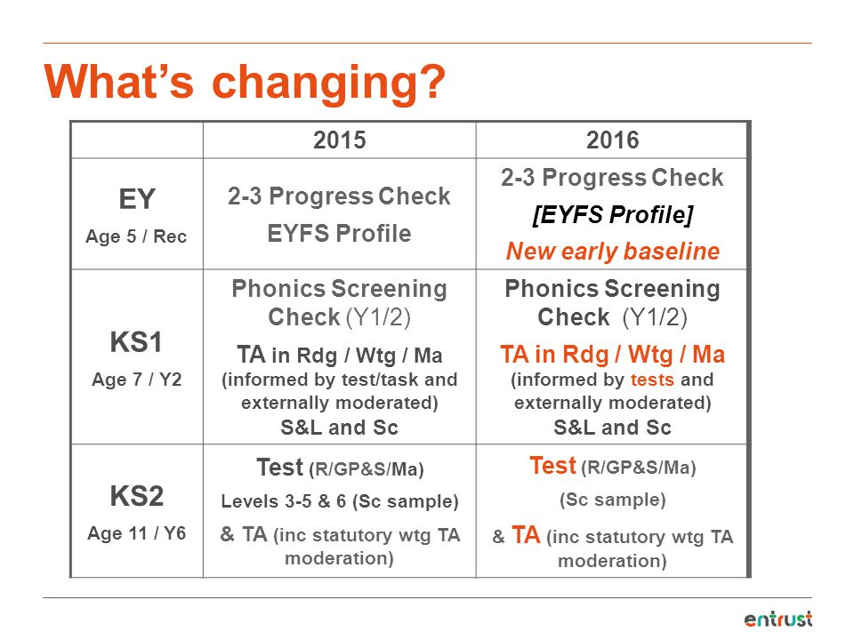 What's changing? 20152016 EY Age 5 / Rec 2-3 Progress Check EYFS Profile 2-3 Progress Check [EYFS Profile] New early baseline KS1 Age 7 / Y2 Phonics S