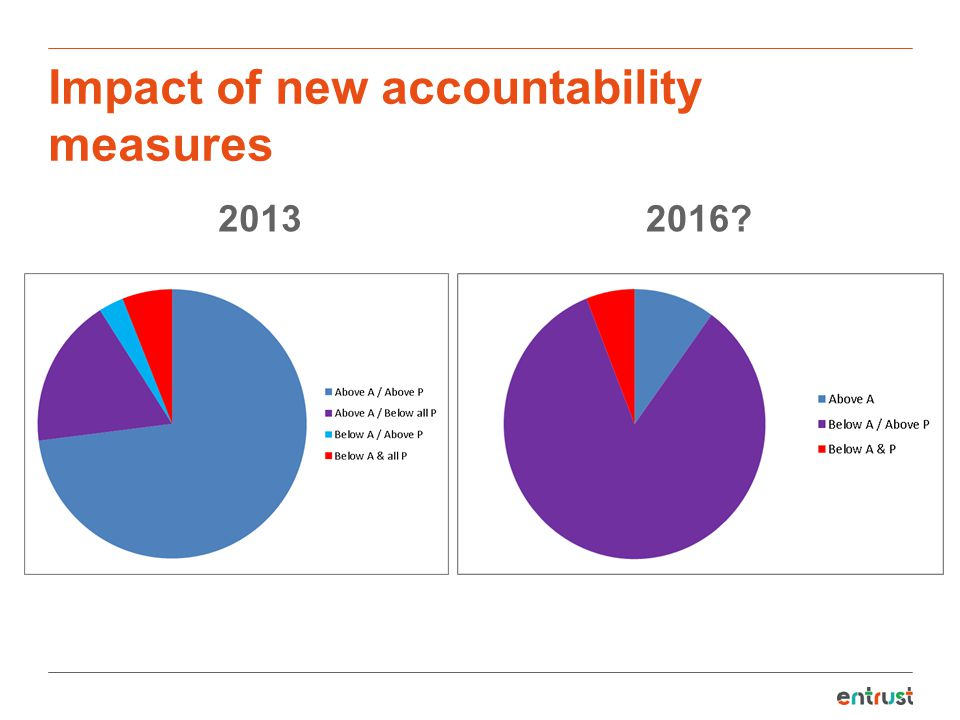 Impact of new accountability measures 20132016?