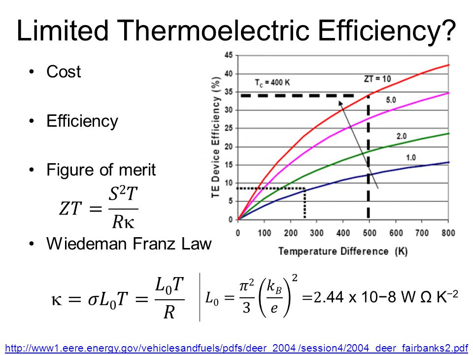 Limited Thermoelectric Efficiency.