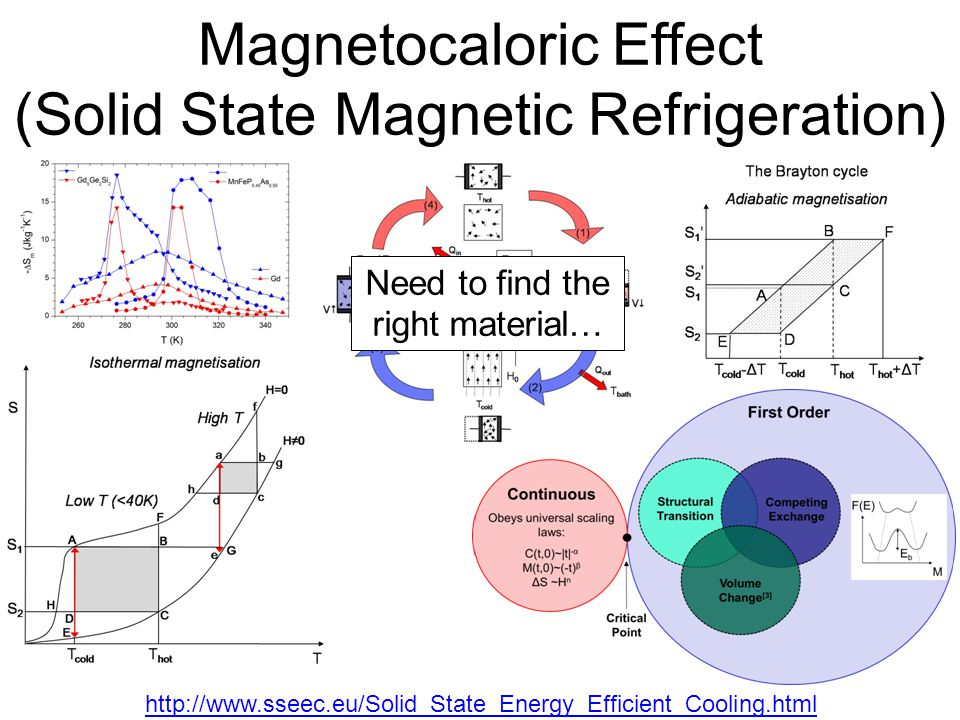 Magnetocaloric Effect (Solid State Magnetic Refrigeration) Need to find the right material… http://www.sseec.eu/Solid_State_Energy_Efficient_Cooling.html