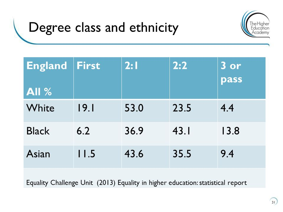 England All % First2:12:23 or pass White19.153.023.54.4 Black6.236.943.113.8 Asian11.543.635.59.4 Equality Challenge Unit (2013) Equality in higher education: statistical report 31 Degree class and ethnicity