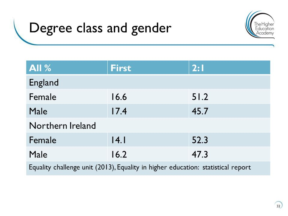 All %First2:1 England Female16.651.2 Male17.445.7 Northern Ireland Female14.152.3 Male16.247.3 Equality challenge unit (2013), Equality in higher education: statistical report 32 Degree class and gender