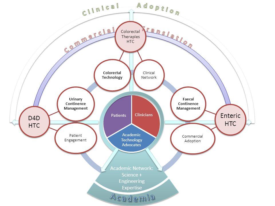 Academic Network: Science + Engineering Expertise