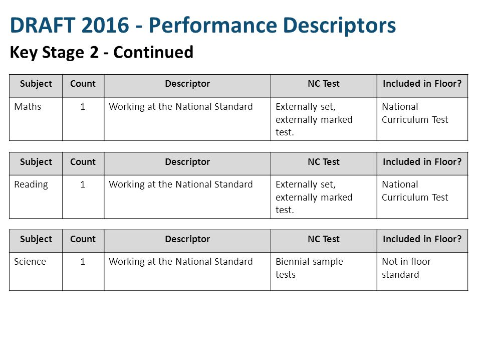 DRAFT 2016 - Performance Descriptors Key Stage 2 - Continued SubjectCountDescriptorNC TestIncluded in Floor? Reading1Working at the National StandardE