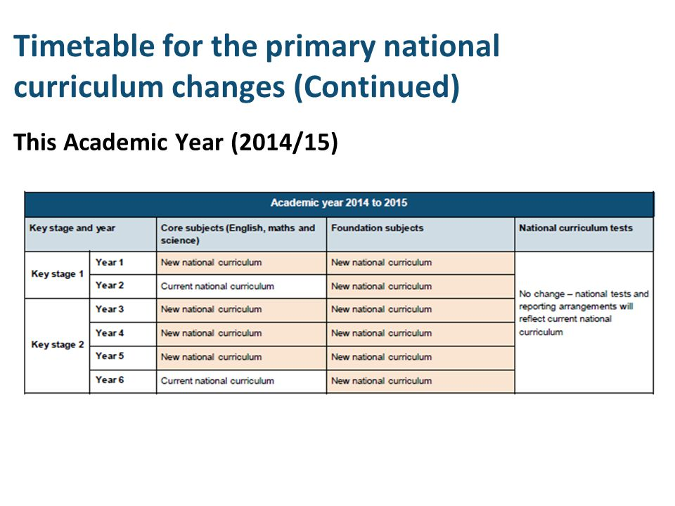 Timetable for the primary national curriculum changes (Continued) This Academic Year (2014/15)