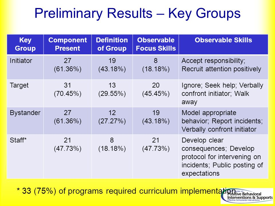 Preliminary Results – Key Groups Key Group Component Present Definition of Group Observable Focus Skills Observable Skills Initiator27 (61.36%) 19 (43