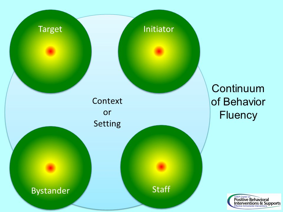 Context or Setting Context or Setting Initiator Target Bystander Staff Continuum of Behavior Fluency