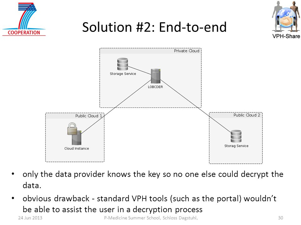 P-Medicine Summer School, Schloss Dagstuhl,3024 Jun 2013 Solution #2: End-to-end only the data provider knows the key so no one else could decrypt the data.