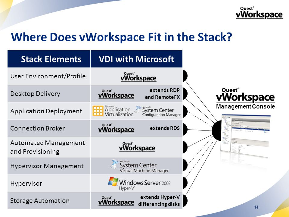 14 Management Console Stack ElementsVDI with Microsoft User Environment/Profile Desktop Delivery extends RDP and RemoteFX Application Deployment Connection Broker extends RDS Automated Management and Provisioning Hypervisor Management Hypervisor Storage Automation extends Hyper-V differencing disks Where Does vWorkspace Fit in the Stack?