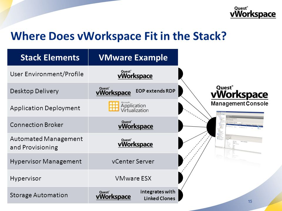 15 Management Console Stack ElementsVMware Example User Environment/Profile Desktop Delivery EOP extends RDP Application Deployment Connection Broker Automated Management and Provisioning Hypervisor ManagementvCenter Server HypervisorVMware ESX Storage Automation integrates with Linked Clones Where Does vWorkspace Fit in the Stack?