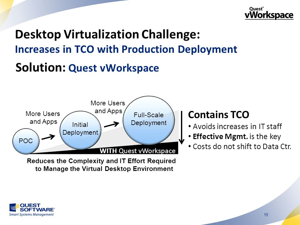 19 POC Initial Deployment Full-Scale Deployment WITH Quest vWorkspace Reduces the Complexity and IT Effort Required to Manage the Virtual Desktop Environment More Users and Apps More Users and Apps Solution: Quest vWorkspace Desktop Virtualization Challenge: Increases in TCO with Production Deployment Contains TCO Avoids increases in IT staff Effective Mgmt.