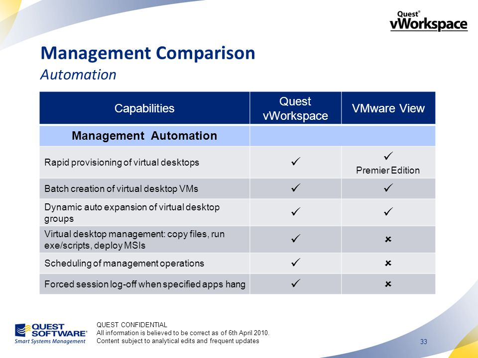 33 Management Comparison Automation Capabilities Quest vWorkspace VMware View Management Automation Rapid provisioning of virtual desktops Premier Edition Batch creation of virtual desktop VMs Dynamic auto expansion of virtual desktop groups Virtual desktop management: copy files, run exe/scripts, deploy MSIs  Scheduling of management operations  Forced session log-off when specified apps hang  QUEST CONFIDENTIAL All information is believed to be correct as of 6th April 2010.