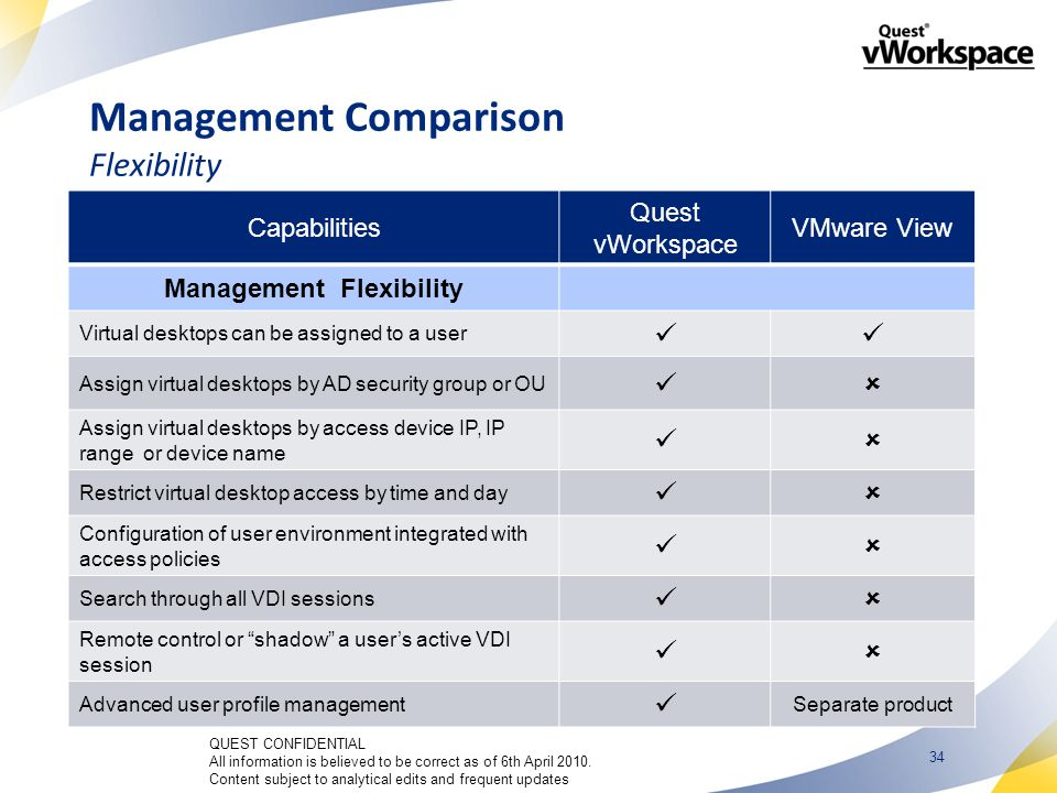 34 Management Comparison Flexibility Capabilities Quest vWorkspace VMware View Management Flexibility Virtual desktops can be assigned to a user Assign virtual desktops by AD security group or OU  Assign virtual desktops by access device IP, IP range or device name  Restrict virtual desktop access by time and day  Configuration of user environment integrated with access policies  Search through all VDI sessions  Remote control or shadow a user's active VDI session  Advanced user profile management Separate product QUEST CONFIDENTIAL All information is believed to be correct as of 6th April 2010.