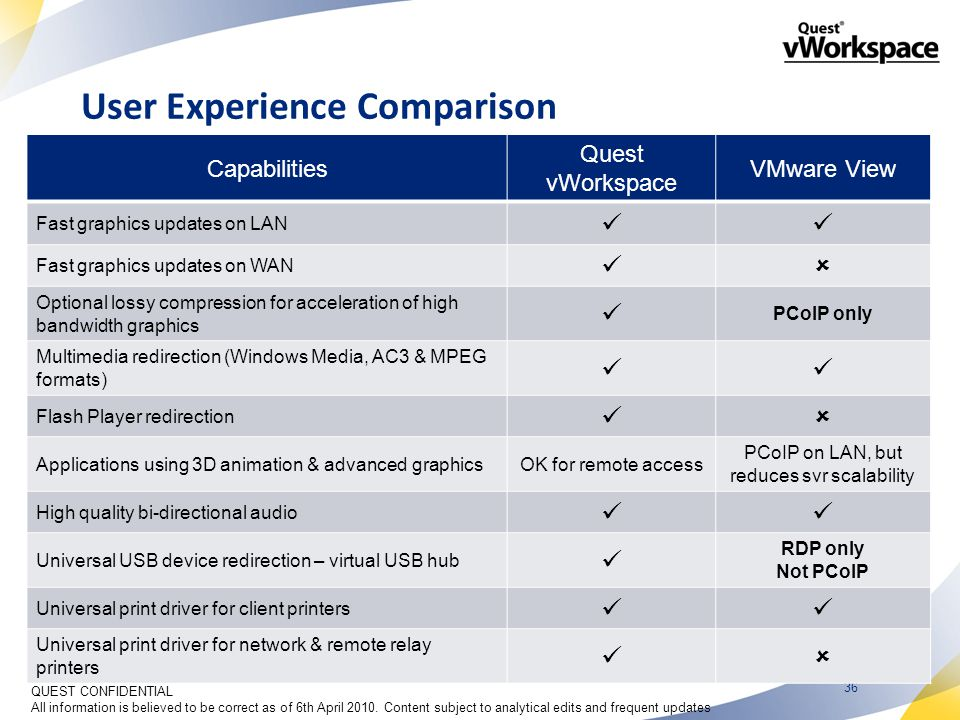 36 User Experience Comparison Capabilities Quest vWorkspace VMware View Fast graphics updates on LAN Fast graphics updates on WAN  Optional lossy compression for acceleration of high bandwidth graphics PCoIP only Multimedia redirection (Windows Media, AC3 & MPEG formats) Flash Player redirection  Applications using 3D animation & advanced graphicsOK for remote access PCoIP on LAN, but reduces svr scalability High quality bi-directional audio Universal USB device redirection – virtual USB hub RDP only Not PCoIP Universal print driver for client printers Universal print driver for network & remote relay printers  QUEST CONFIDENTIAL All information is believed to be correct as of 6th April 2010.