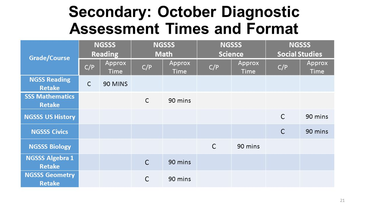 Secondary: October Diagnostic Assessment Times and Format Grade/Course NGSSS Reading NGSSS Math NGSSS Science NGSSS Social Studies C/P Approx Time C/P