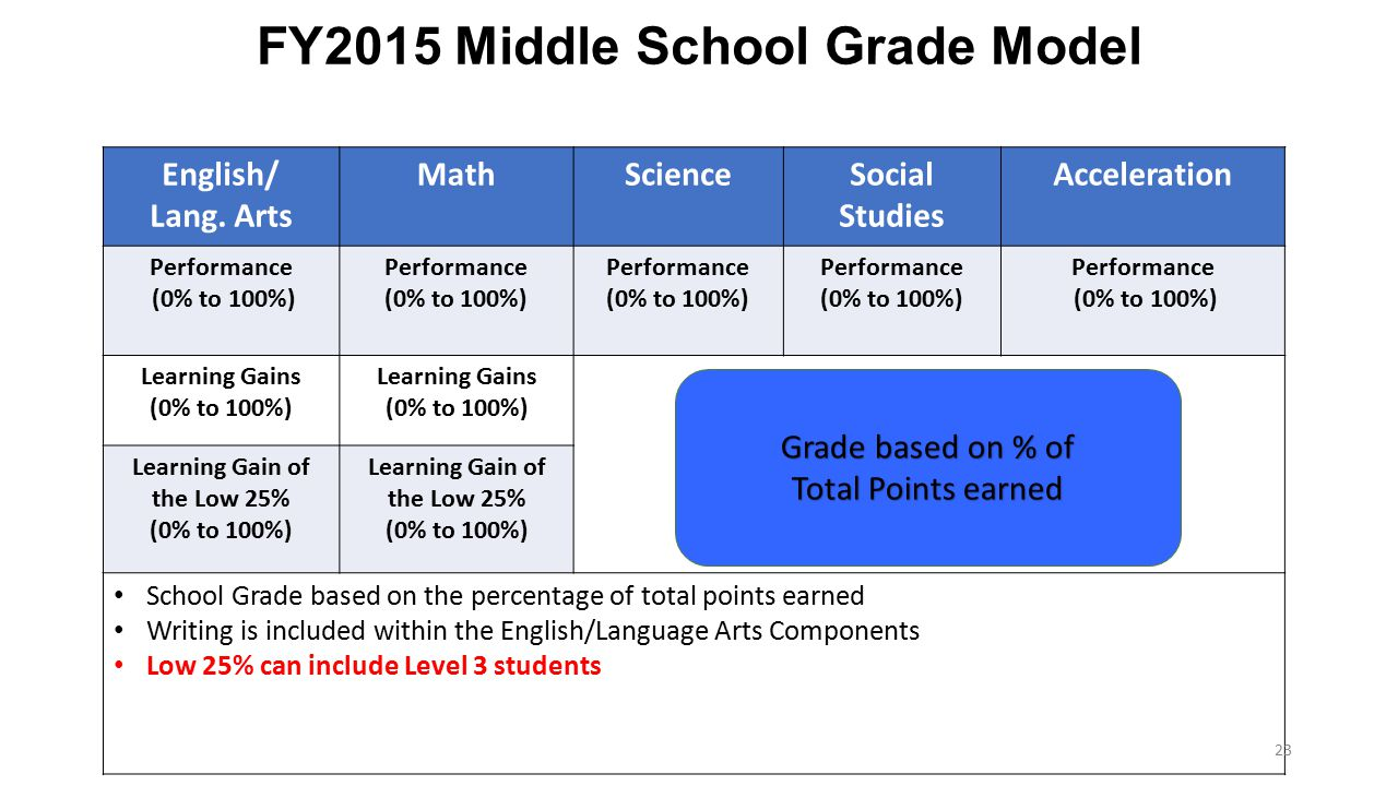 FY2015 Middle School Grade Model English/ Lang. Arts MathScienceSocial Studies Acceleration Performance (0% to 100%) Performance (0% to 100%) Performa