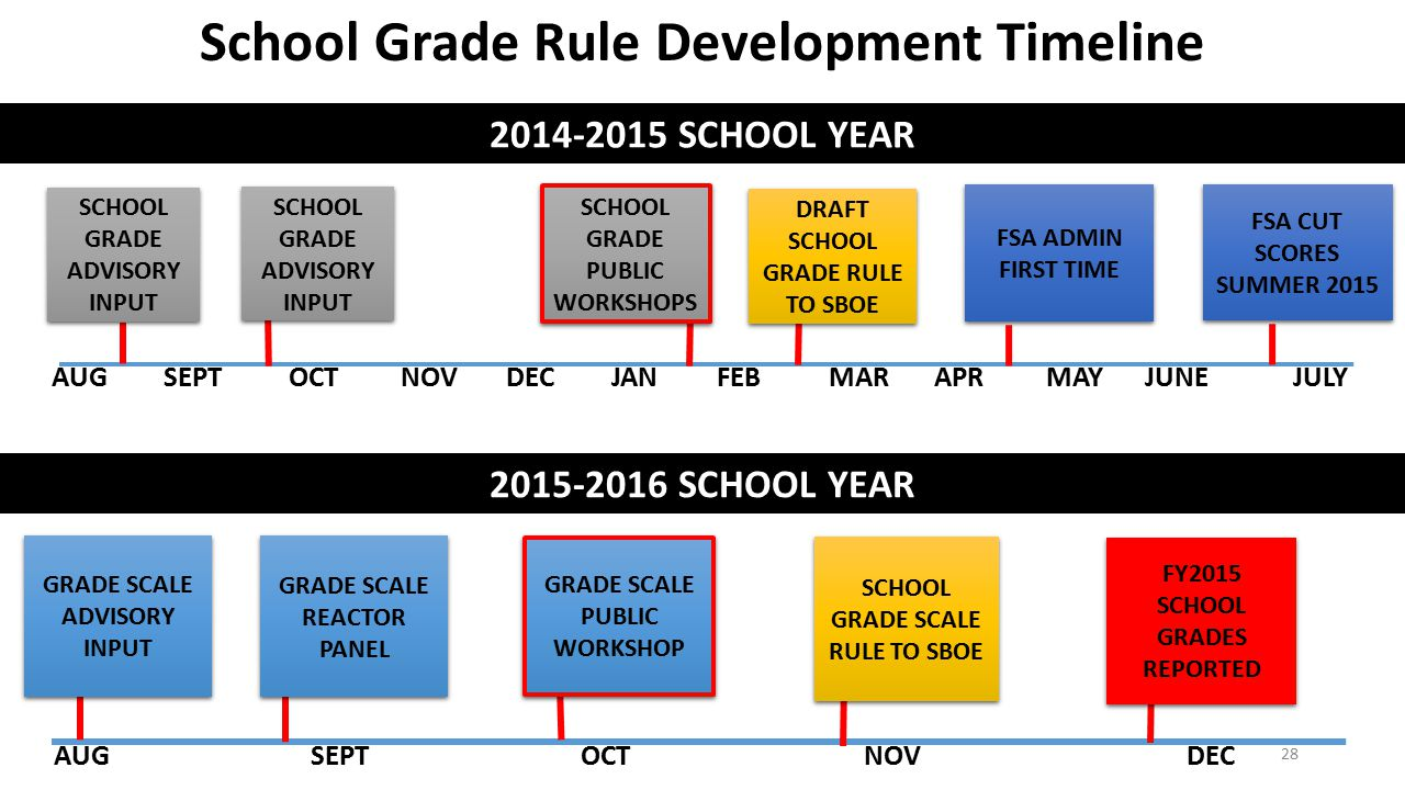 AUG SEPT OCT NOV DEC JAN FEB MAR APR MAY JUNE JULY AUG SEPT OCT NOV DEC 2014-2015 SCHOOL YEAR 2015-2016 SCHOOL YEAR GRADE SCALE ADVISORY INPUT GRADE S