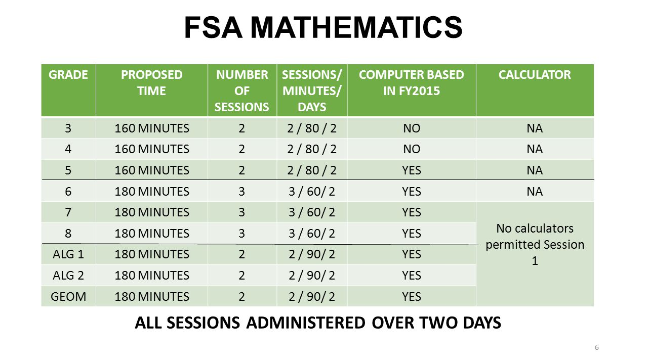 FSA MATHEMATICS GRADEPROPOSED TIME NUMBER OF SESSIONS SESSIONS/ MINUTES/ DAYS COMPUTER BASED IN FY2015 CALCULATOR 3160 MINUTES22 / 80 / 2NONA 4160 MIN