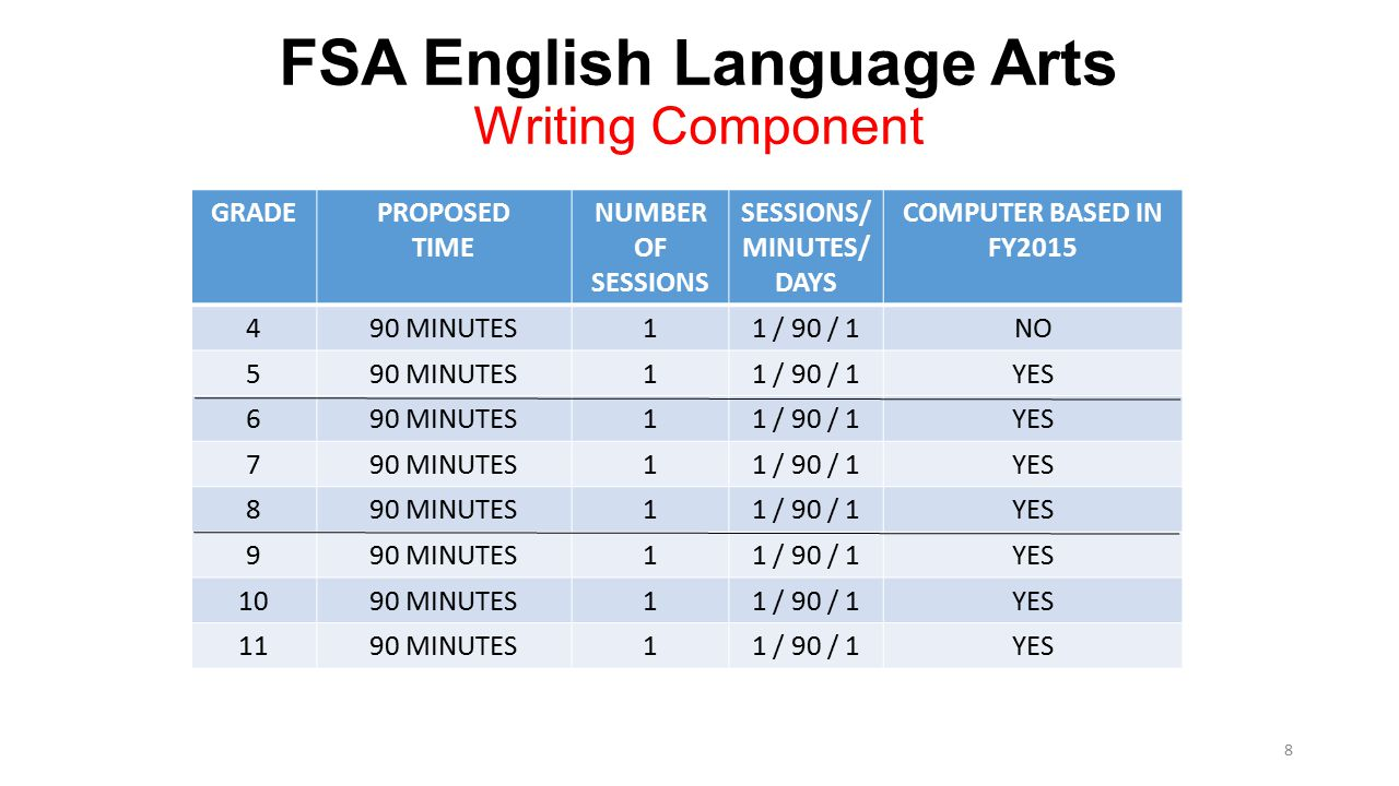 FSA English Language Arts Writing Component GRADEPROPOSED TIME NUMBER OF SESSIONS SESSIONS/ MINUTES/ DAYS COMPUTER BASED IN FY2015 490 MINUTES11 / 90