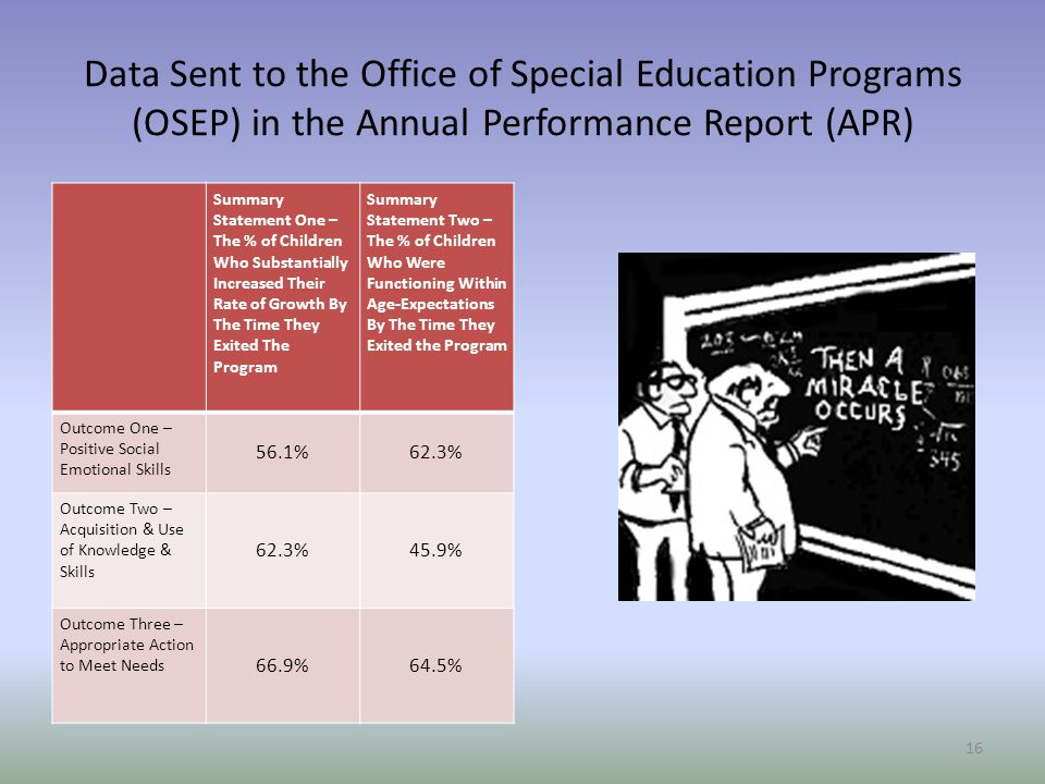 Data Sent to the Office of Special Education Programs (OSEP) in the Annual Performance Report (APR) Summary Statement One – The % of Children Who Substantially Increased Their Rate of Growth By The Time They Exited The Program Summary Statement Two – The % of Children Who Were Functioning Within Age-Expectations By The Time They Exited the Program Outcome One – Positive Social Emotional Skills 56.1%62.3% Outcome Two – Acquisition & Use of Knowledge & Skills 62.3%45.9% Outcome Three – Appropriate Action to Meet Needs 66.9%64.5% 16