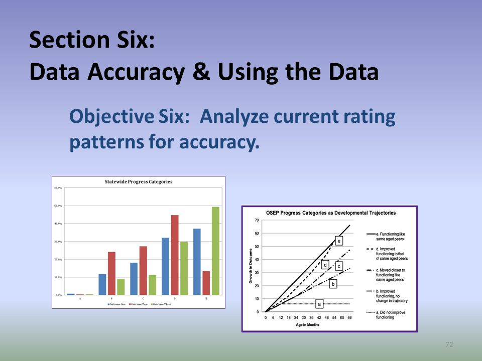 Section Six: Data Accuracy & Using the Data Objective Six: Analyze current rating patterns for accuracy.