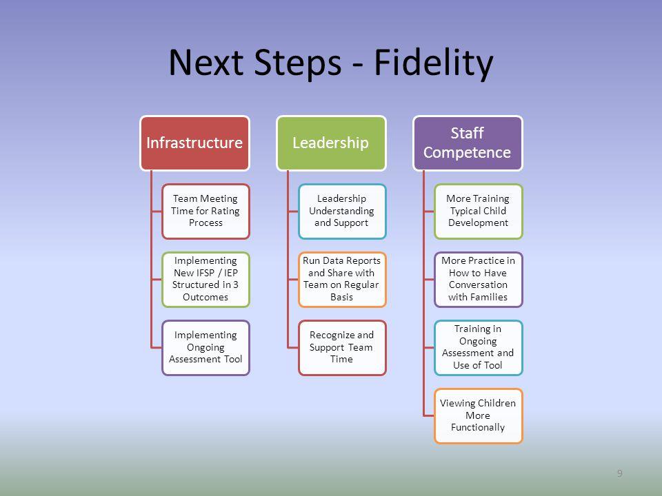 Next Steps - Fidelity 9