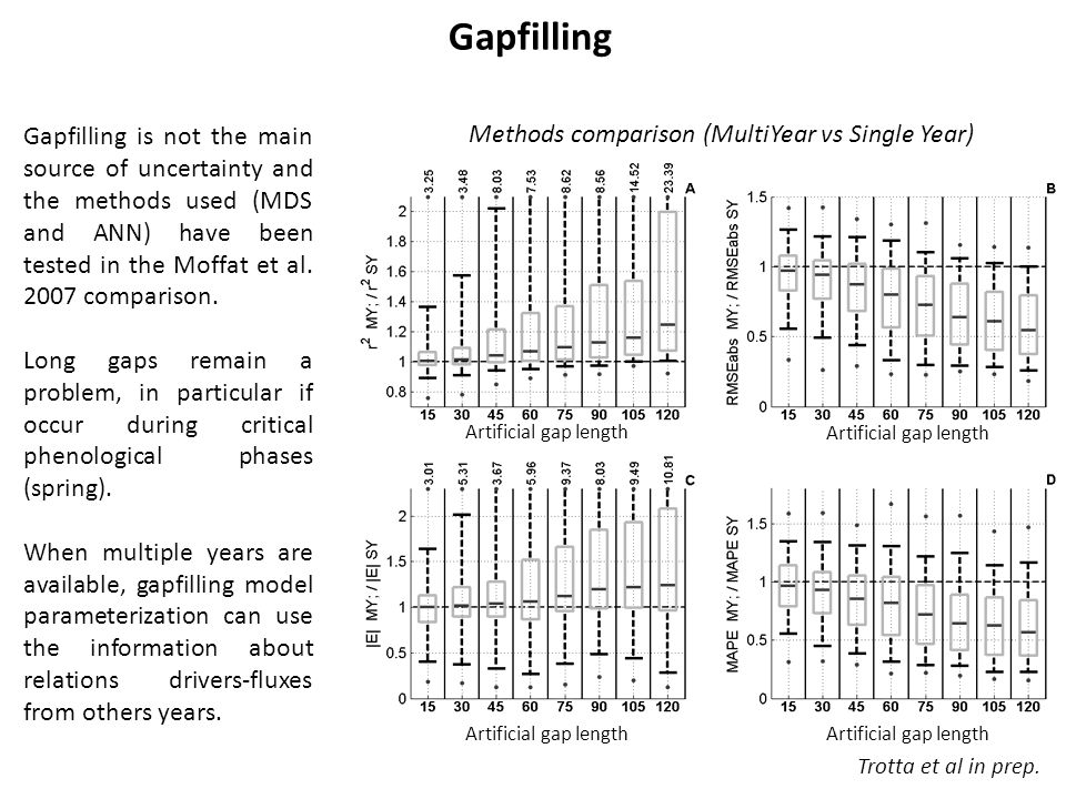 Gapfilling Gapfilling is not the main source of uncertainty and the methods used (MDS and ANN) have been tested in the Moffat et al.