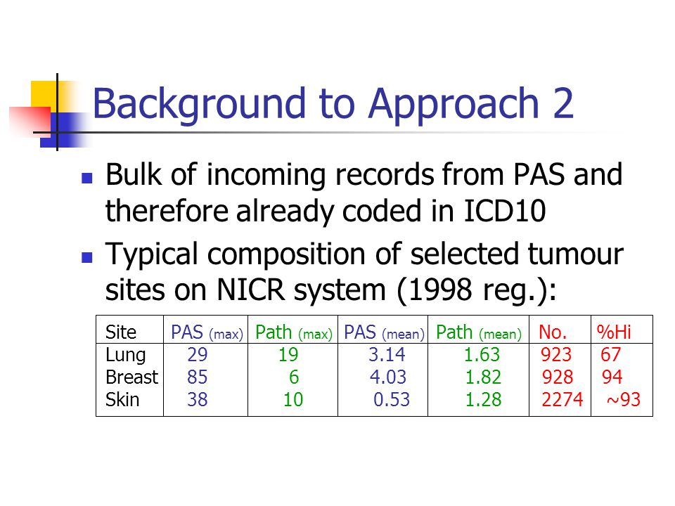 Background to Approach 2 Bulk of incoming records from PAS and therefore already coded in ICD10 Typical composition of selected tumour sites on NICR system (1998 reg.): Site PAS (max) Path (max) PAS (mean) Path (mean) No.