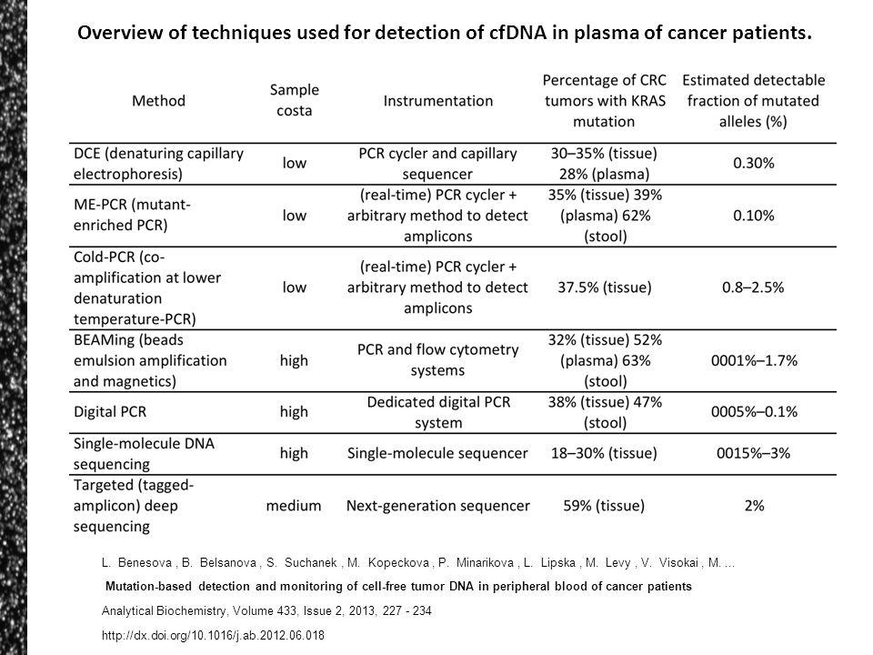 L. Benesova, B. Belsanova, S. Suchanek, M. Kopeckova, P. Minarikova, L. Lipska, M. Levy, V. Visokai, M.... Mutation-based detection and monitoring of