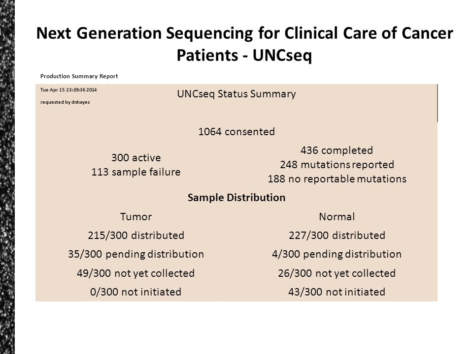 UNCseq Status Summary 1064 consented 300 active 113 sample failure 436 completed 248 mutations reported 188 no reportable mutations Sample Distributio