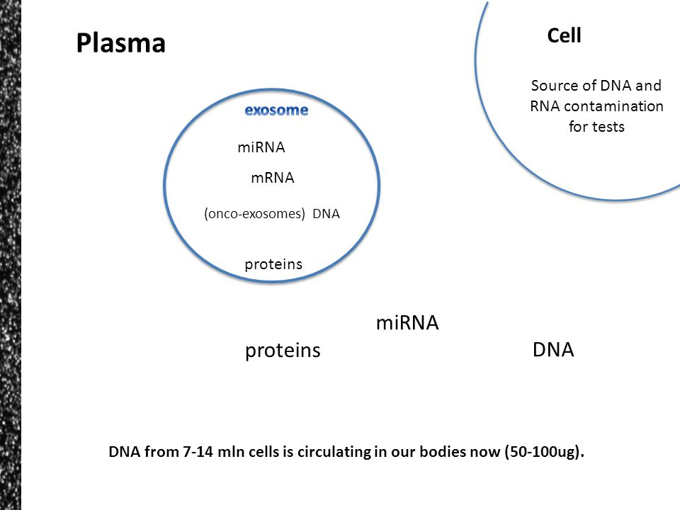 Plasma miRNA (onco-exosomes) DNA mRNA proteins miRNA proteins DNA Cell Source of DNA and RNA contamination for tests DNA from 7-14 mln cells is circul