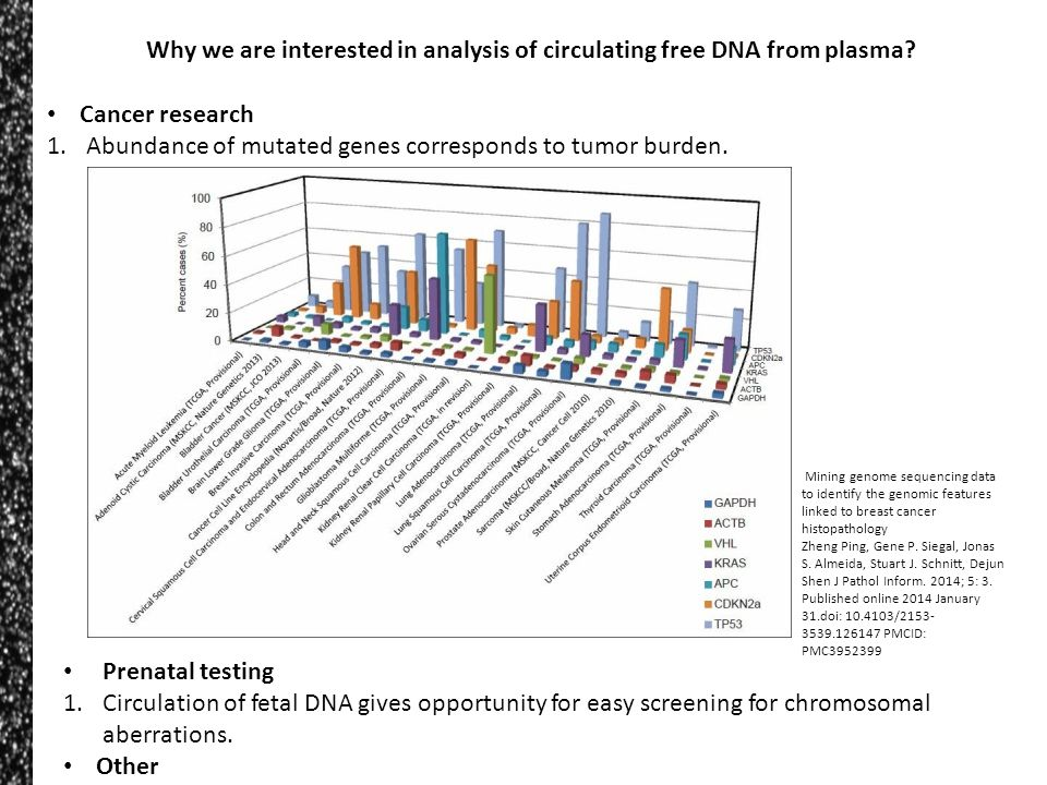 Cancer research 1.Abundance of mutated genes corresponds to tumor burden. Why we are interested in analysis of circulating free DNA from plasma? Prena
