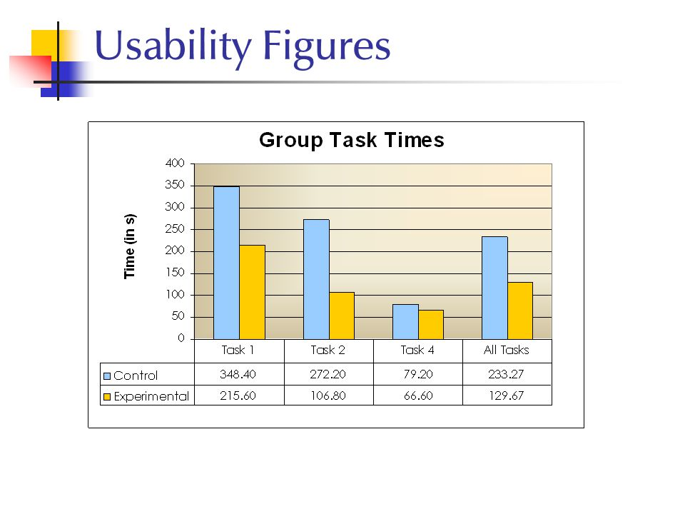 Usability Figures