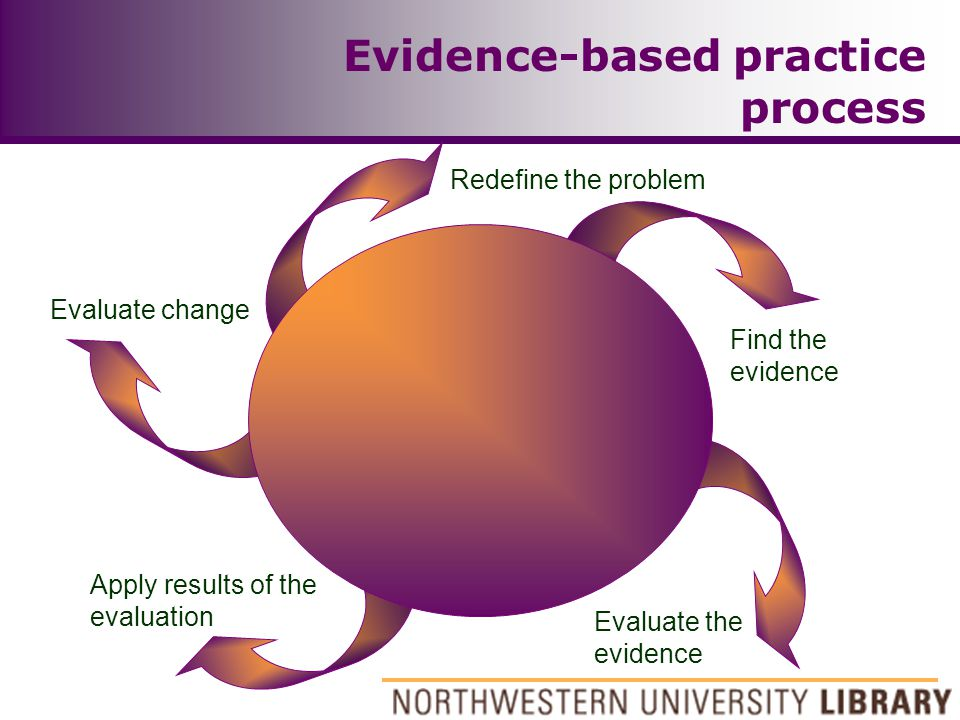 Evidence-based practice process Find the evidence Evaluate the evidence Apply results of the evaluation Evaluate change Define the problem Redefine th