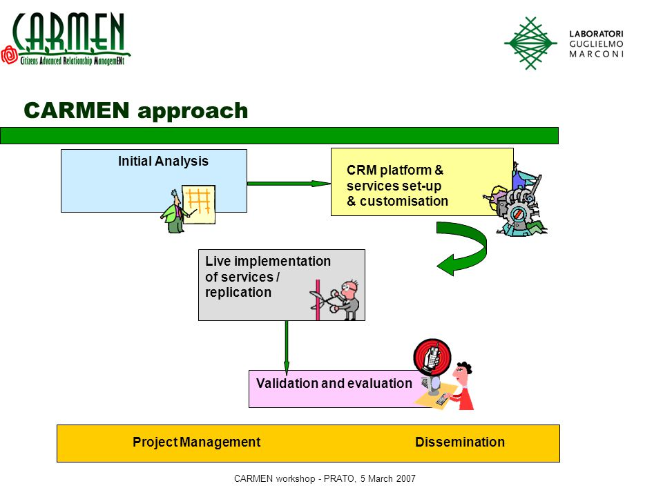 CARMEN workshop - PRATO, 5 March 2007 CARMEN approach Initial Analysis Live implementation of services / replication Validation and evaluation Project Management Dissemination CRM platform & services set-up & customisation