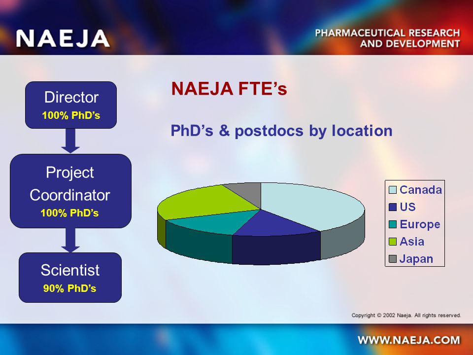 NAEJA FTE's Director 100% PhD's Project Coordinator 100% PhD's Scientist 90% PhD's PhD's & postdocs by location