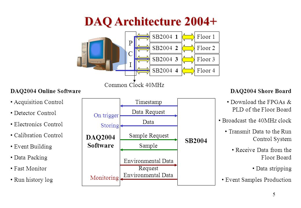 5 DAQ2004 Online Software Acquisition Control Detector Control Electronics Control Calibration Control Event Building Data Packing Fast Monitor Run history log DAQ2004 Software SB2004 Data Request Timestamp Data Sample Sample Request Environmental Data Request Environmental Data DAQ Architecture 2004+ SB2004 1Floor 1 SB2004 2Floor 2 SB2004 3Floor 3 SB2004 4Floor 4 PCIPCI DAQ2004 Shore Board Download the FPGAs & PLD of the Floor Board Broadcast the 40MHz clock Transmit Data to the Run Control System Receive Data from the Floor Board Data stripping Event Samples Production Common Clock 40MHz On trigger Storing Monitoring