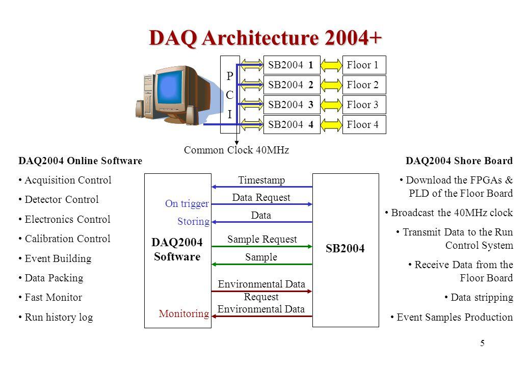 16 Technical Design of the Telescope Cost-effectiveness: <~ 200 MEuro per km 3 Architecture: strings vs.