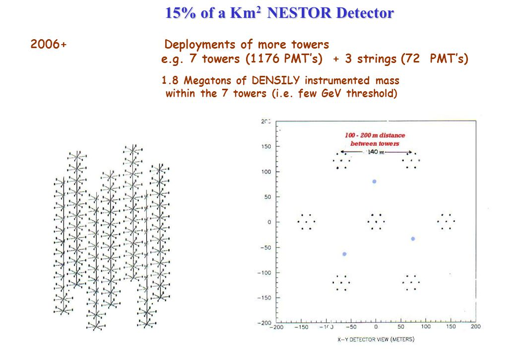 8 15% of a Km 2 NESTOR Detector 2006+ Deployments of more towers e.g.