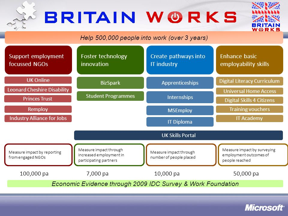 National roll-out National roll- out thru Britain Works 2 intakes per year – first one Feb 2010 700* apprentices in year 1 1400* apprentices year 2