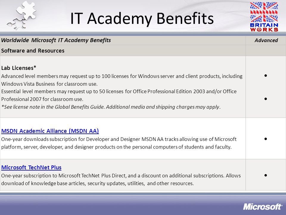IT Academy Benefits Worldwide Microsoft IT Academy Benefits Advanced Software and Resources Lab Licenses* Advanced level members may request up to 100 licenses for Windows server and client products, including Windows Vista Business for classroom use.