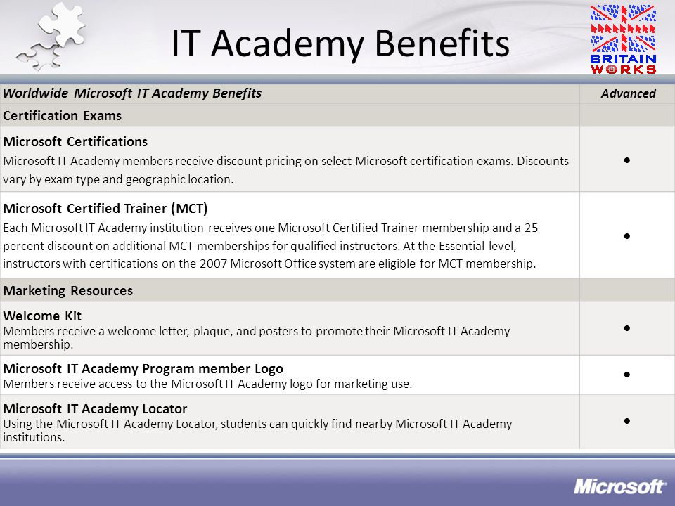 IT Academy Benefits Worldwide Microsoft IT Academy Benefits Advanced Certification Exams Microsoft Certifications Microsoft IT Academy members receive discount pricing on select Microsoft certification exams.