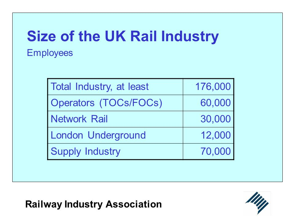 Railway Industry Association Contact details Railway Industry Association 22 Headfort Place London SW1X 7RY Telephone: +44 (0) 20 7201 0777 Facsimile; +44 (0) 20 7235 5777 E-mail: ria@riagb.org.uk Website: http://www.riagb.org.uk