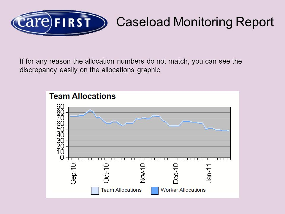 Caseload Monitoring Report If for any reason the allocation numbers do not match, you can see the discrepancy easily on the allocations graphic