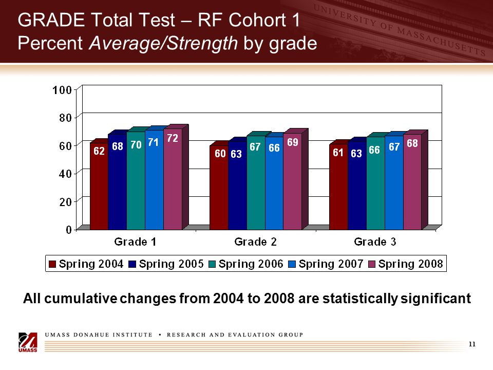 11 GRADE Total Test – RF Cohort 1 Percent Average/Strength by grade All cumulative changes from 2004 to 2008 are statistically significant