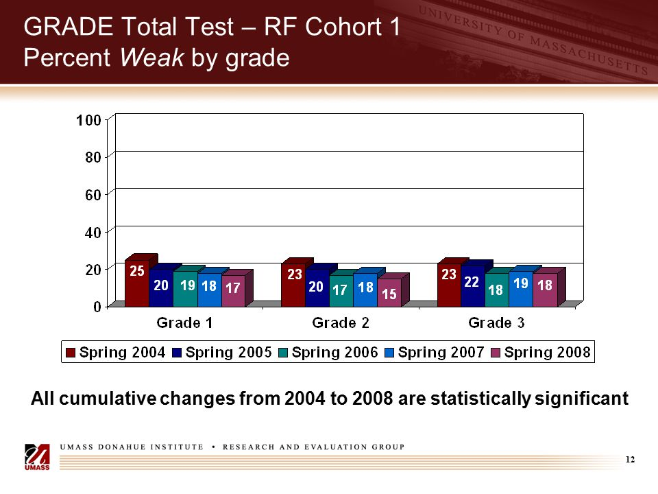 12 GRADE Total Test – RF Cohort 1 Percent Weak by grade All cumulative changes from 2004 to 2008 are statistically significant
