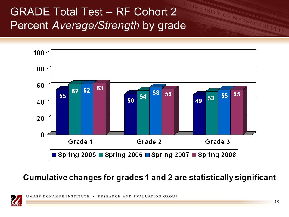 15 GRADE Total Test – RF Cohort 2 Percent Average/Strength by grade Cumulative changes for grades 1 and 2 are statistically significant